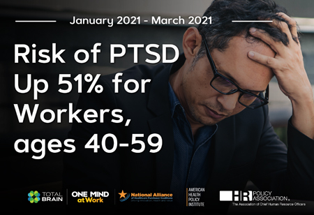 According to the Mental Health Index Risk of PTSD Increases 51% Among U.S. Employees Ages 40-59